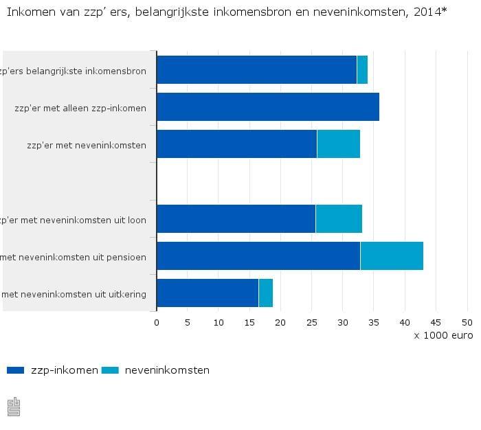Inkomen-van-zzp-ers-belangrijkste-inkomensbron-en-neveninkomsten-2014-16-01-26