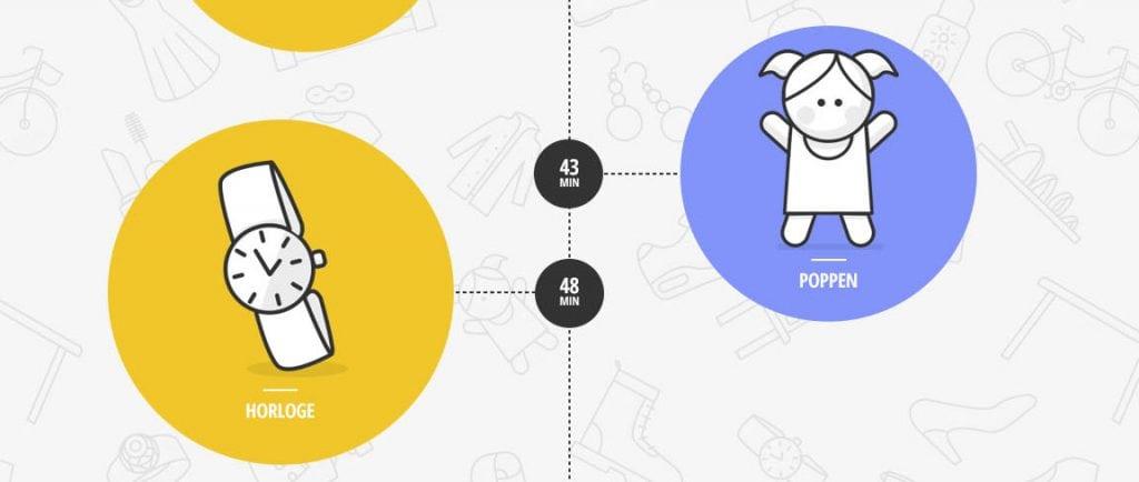 Hoe lang duurt het gemiddeld om online een product te kopen businessbox - Hoe een lange gang te plannen ...
